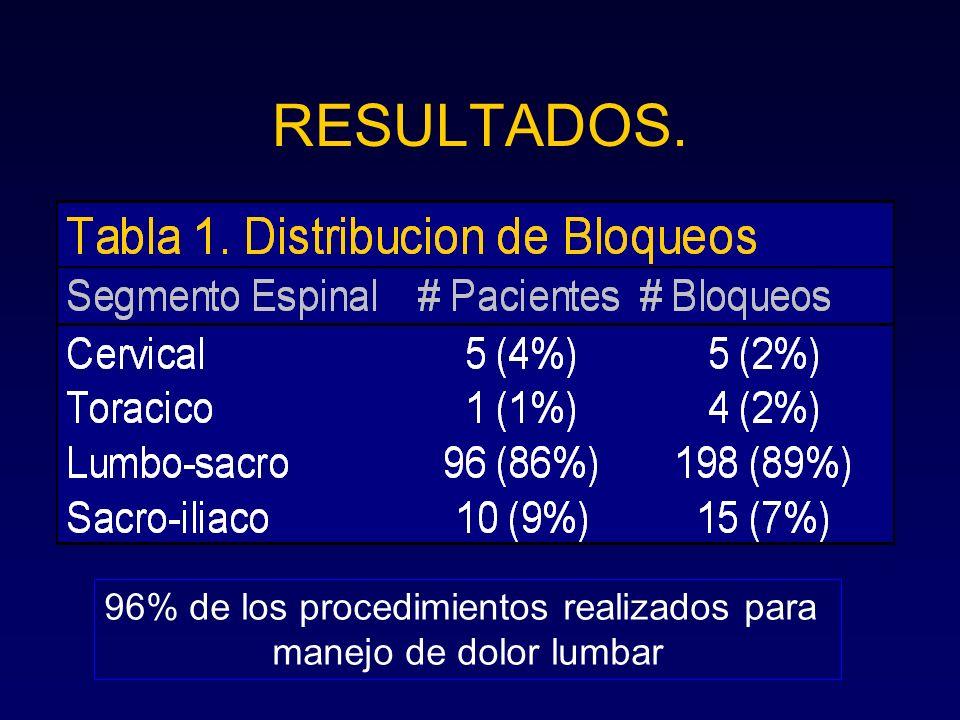 96% de los procedimientos realizados para