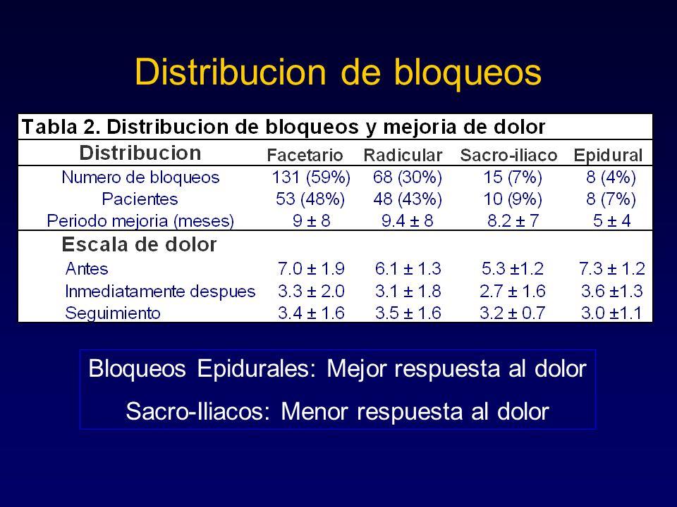 Distribucion de bloqueos