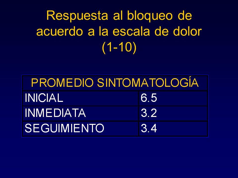 Respuesta al bloqueo de acuerdo a la escala de dolor (1-10)