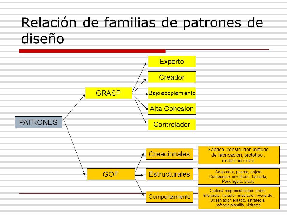 Relación de familias de patrones de diseño