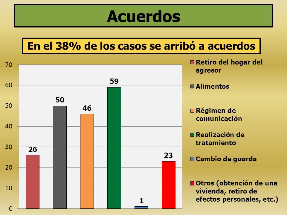 En el 38% de los casos se arribó a acuerdos