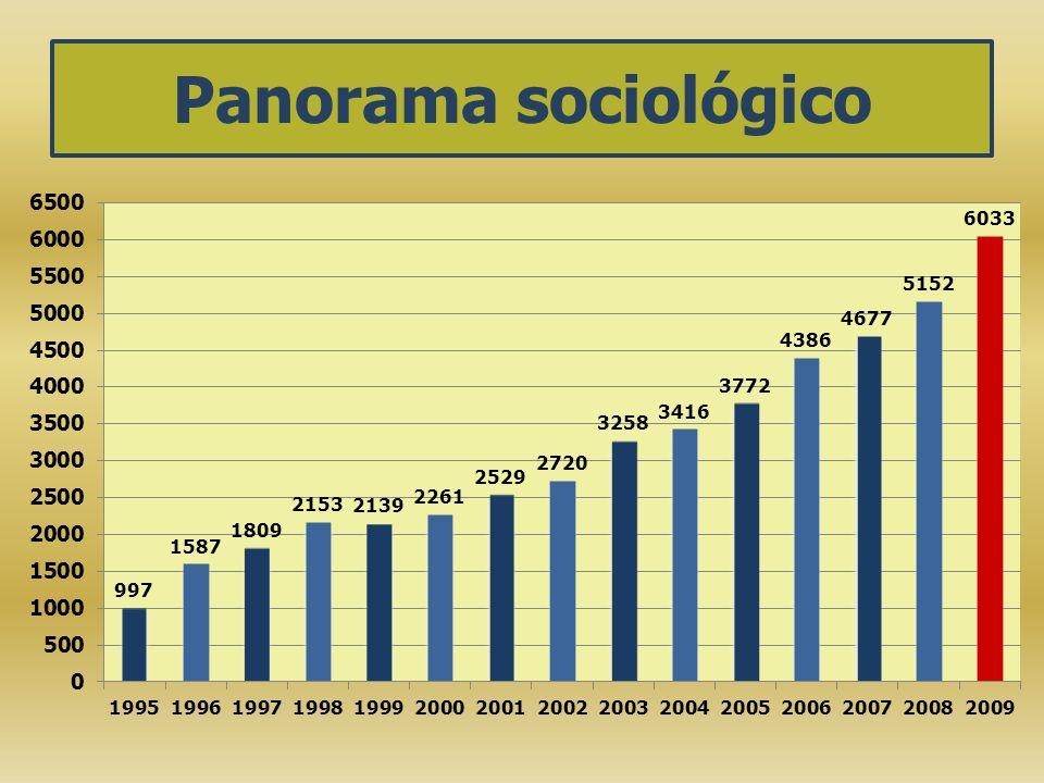 Panorama sociológico