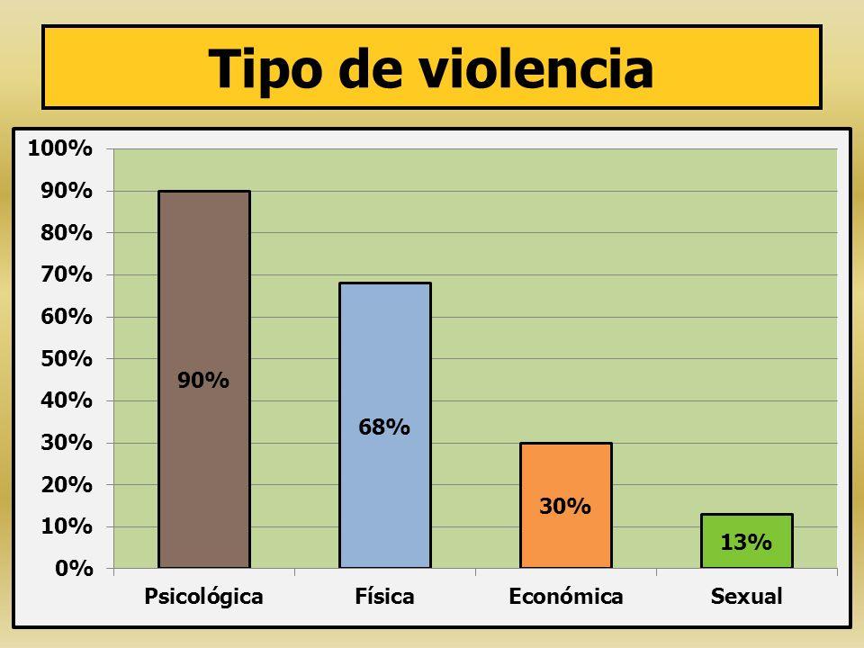 Tipo de violencia