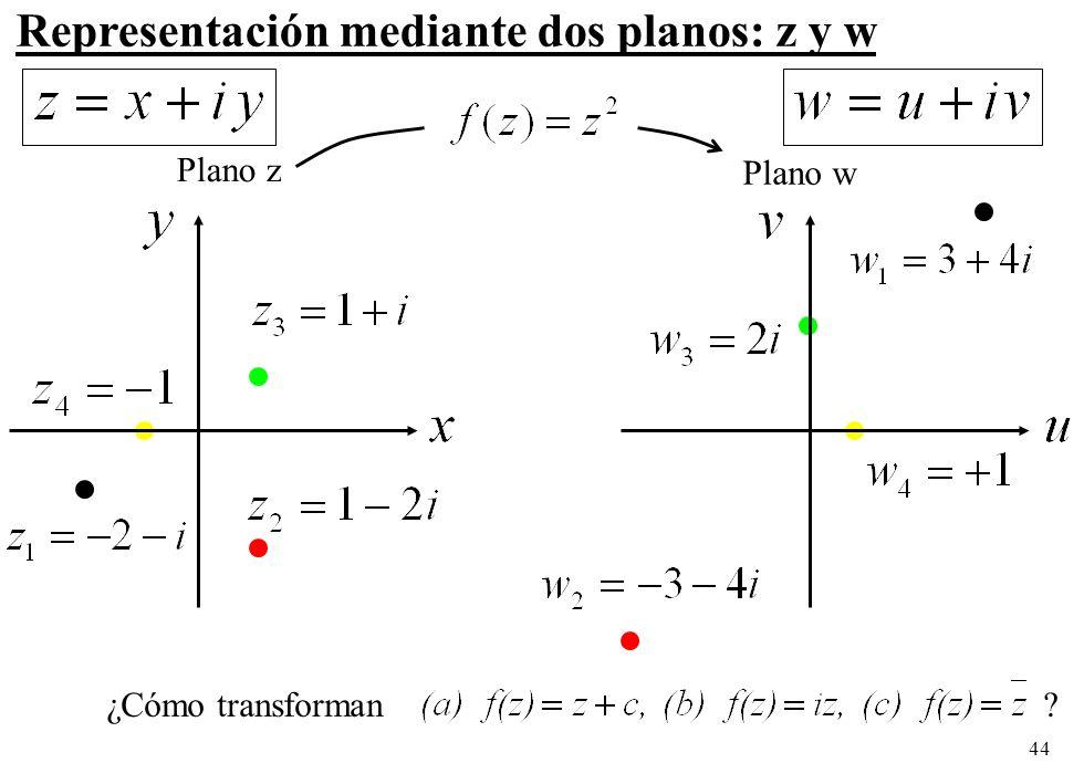 Representación mediante dos planos: z y w