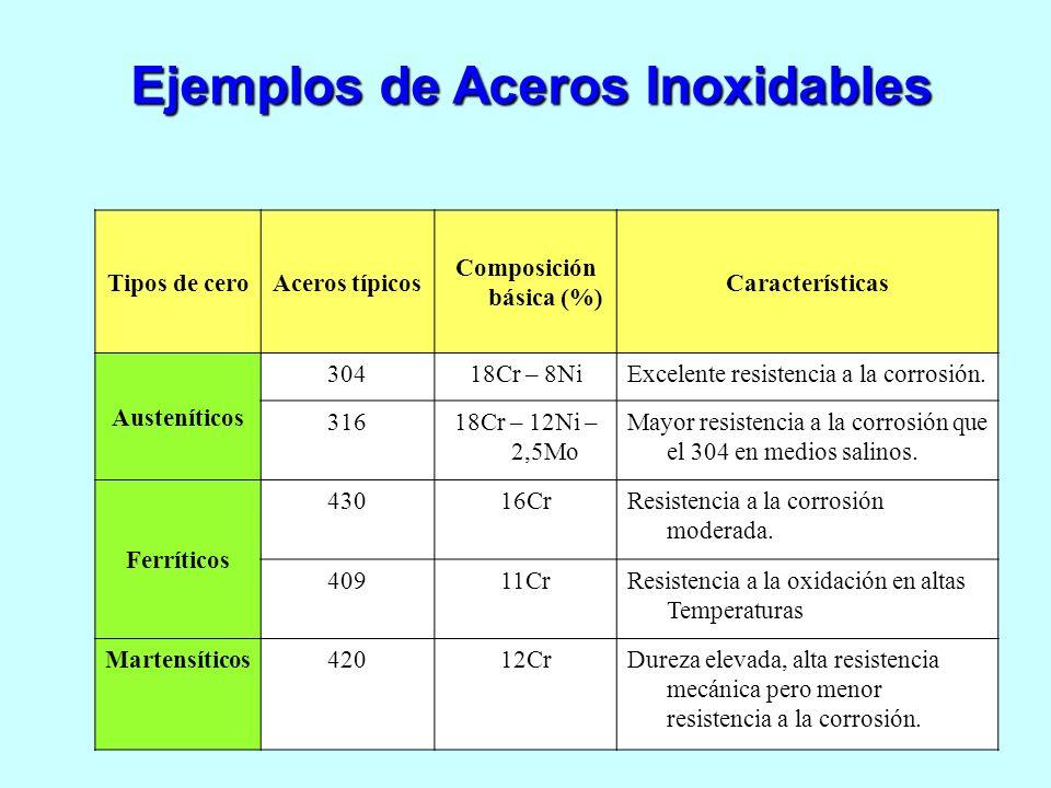 Composición básica (%)