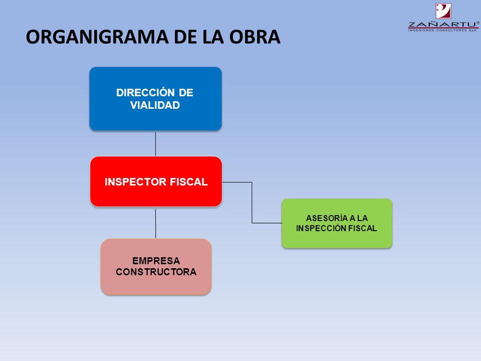 An lisis de problemas en la construcci n del ppt video for Organigrama de una empresa constructora