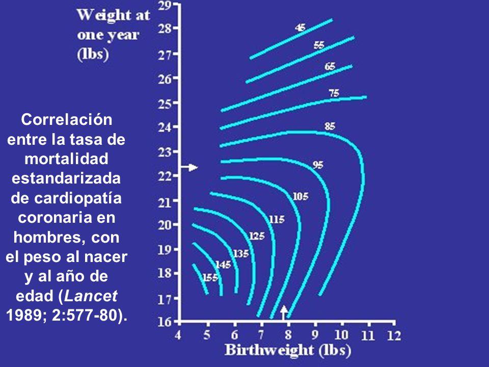Correlación entre la tasa de mortalidad estandarizada de cardiopatía coronaria en hombres, con el peso al nacer y al año de edad (Lancet 1989; 2:577-80).