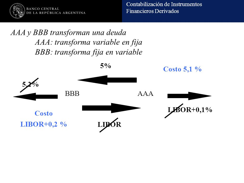 AAA y BBB transforman una deuda. AAA: transforma variable en fija