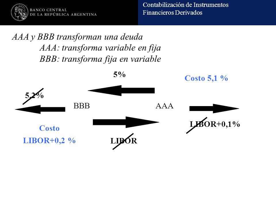 AAA y BBB transforman una deuda. AAA: transforma variable en fija