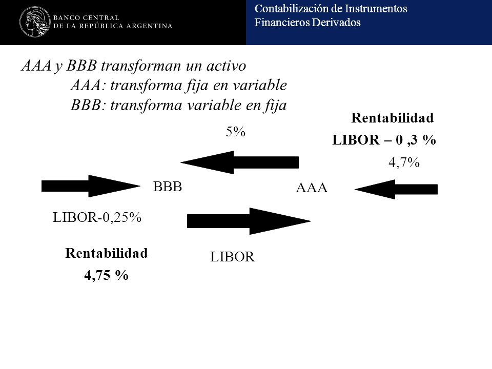 AAA y BBB transforman un activo. AAA: transforma fija en variable