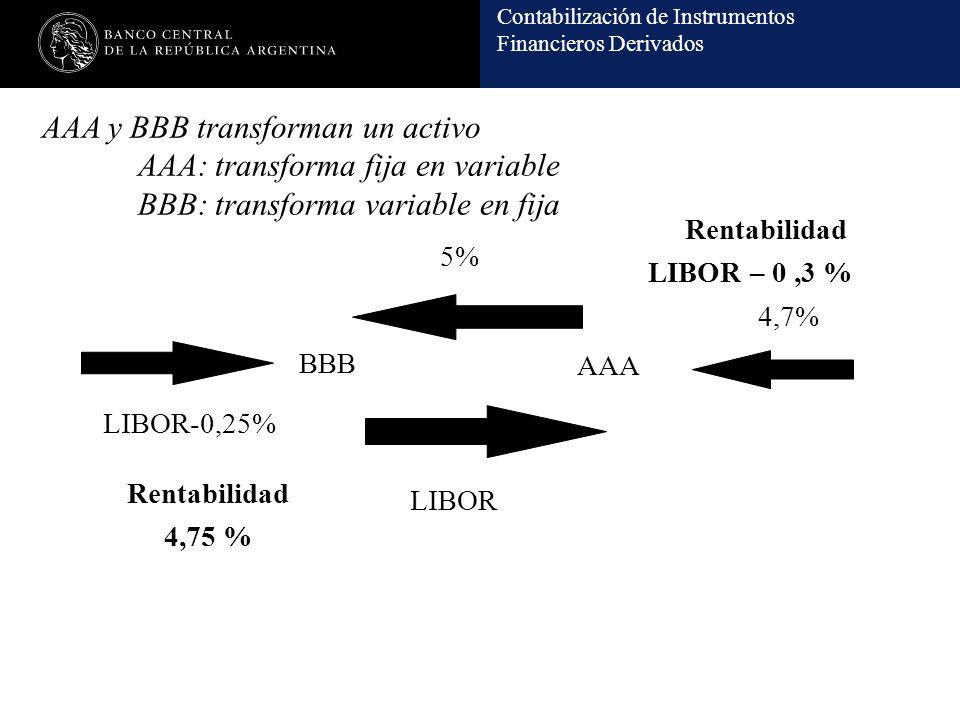 AAA y BBB transforman un activo. AAA: transforma fija en variable