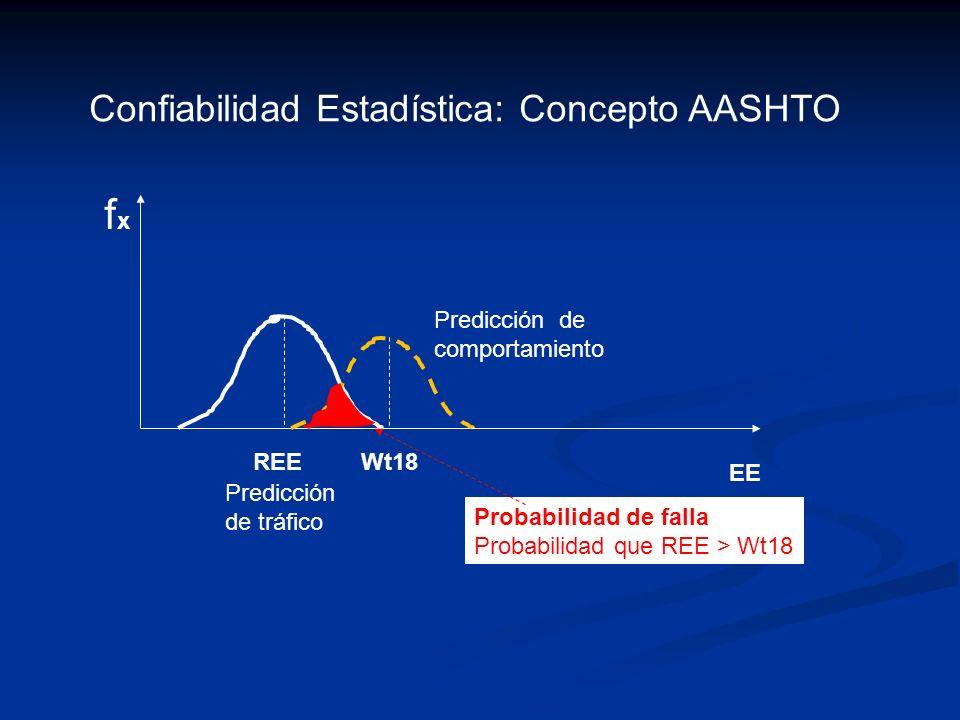 fx Confiabilidad Estadística: Concepto AASHTO Predicción de