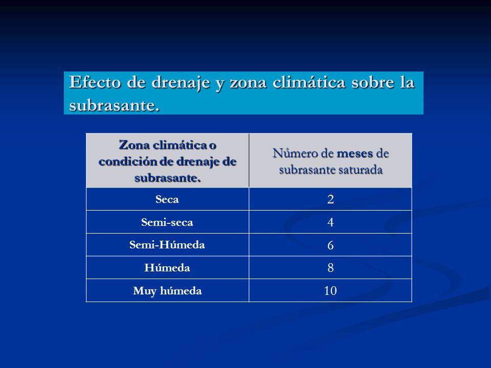 Zona climática o condición de drenaje de subrasante.