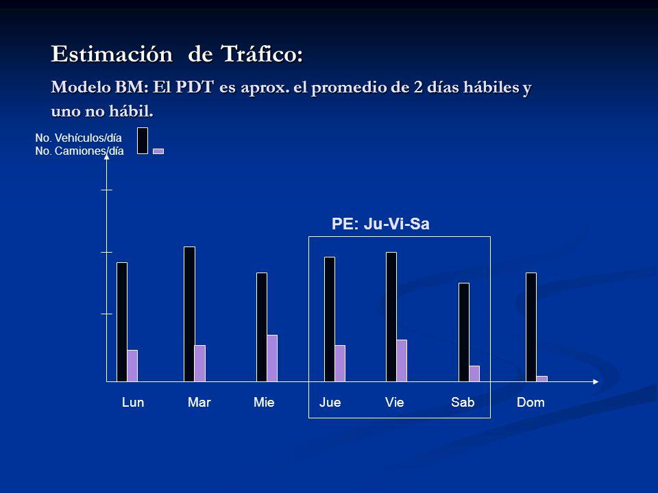 Estimación de Tráfico: Modelo BM: El PDT es aprox