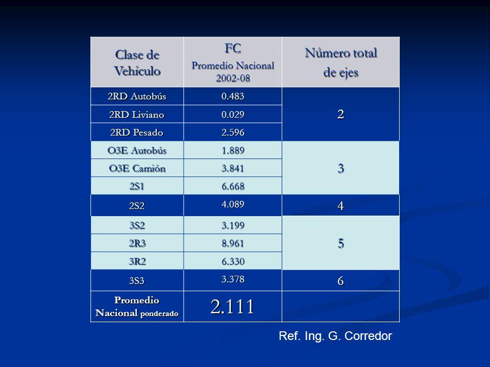 Promedio Nacional ponderado