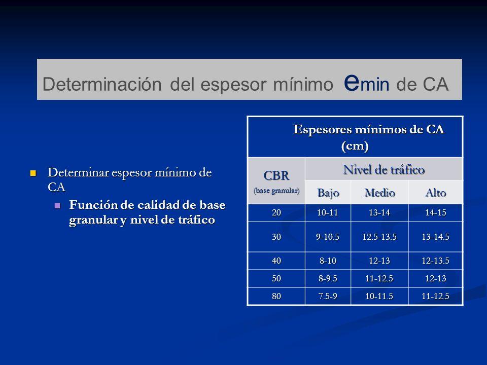 Espesores mínimos de CA (cm)
