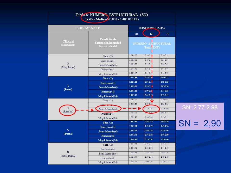 SN = 2,90 SN: 2.77-2.98 Tabla 8: NUMERO ESTRUCTURAL (SN) SUBRASANTE