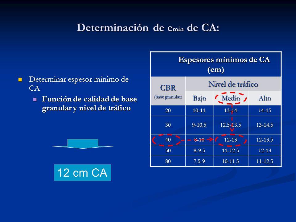 Determinación de emin de CA: