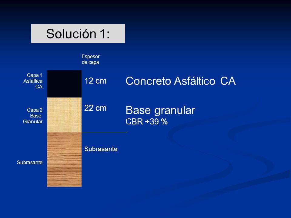Solución 1: Concreto Asfáltico CA Base granular 12 cm 22 cm CBR +39 %