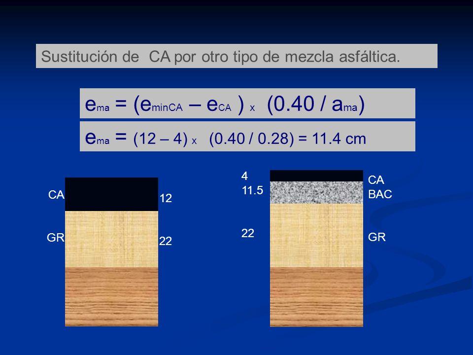 ema = (eminCA – eCA ) x (0.40 / ama)