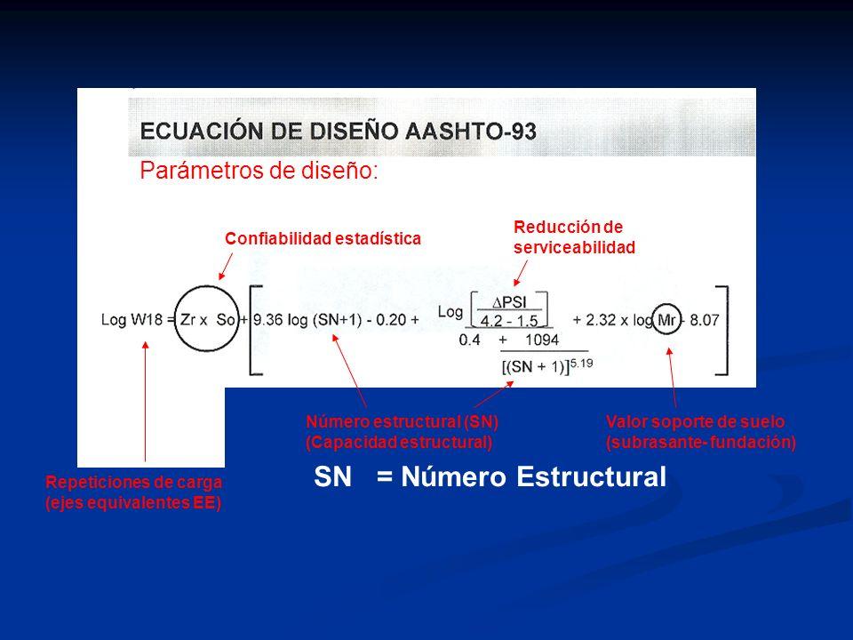 SN = Número Estructural