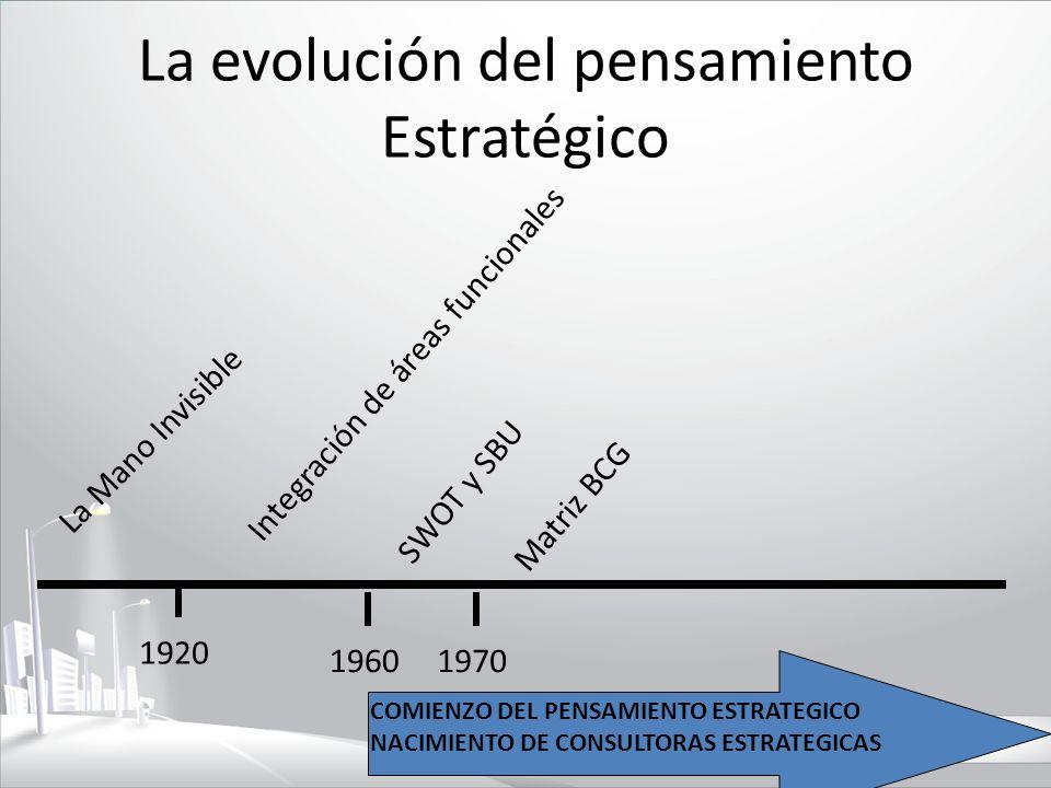 La evolución del pensamiento Estratégico