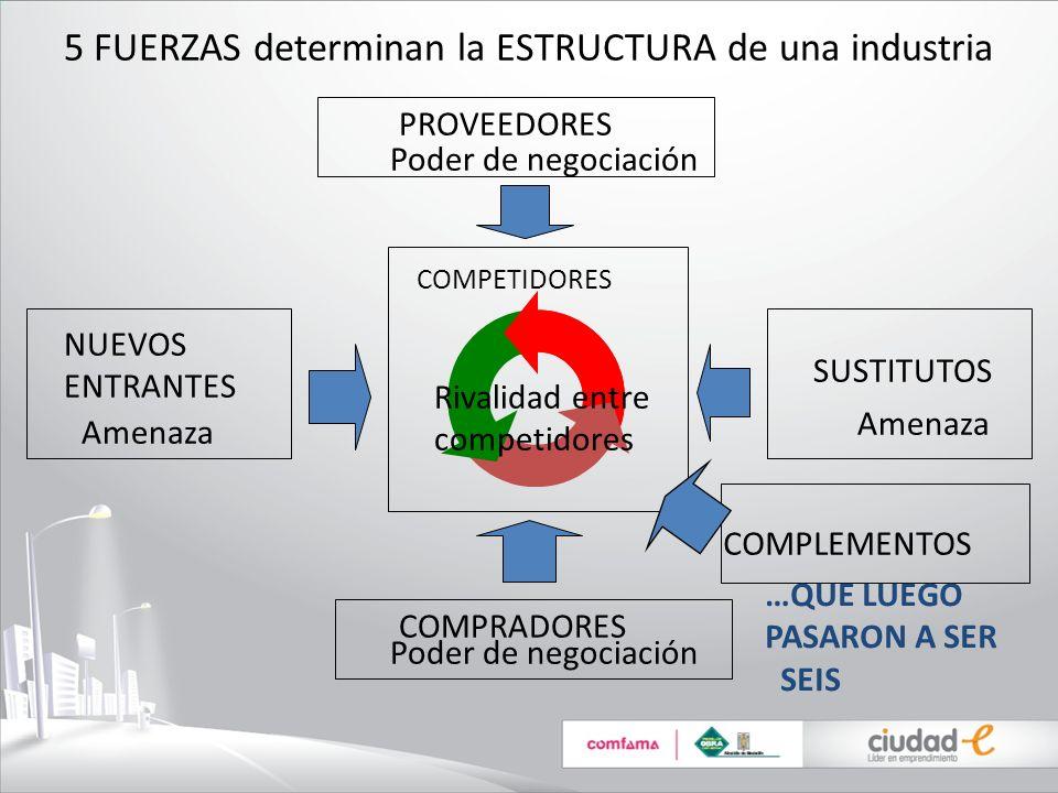 5 FUERZAS determinan la ESTRUCTURA de una industria