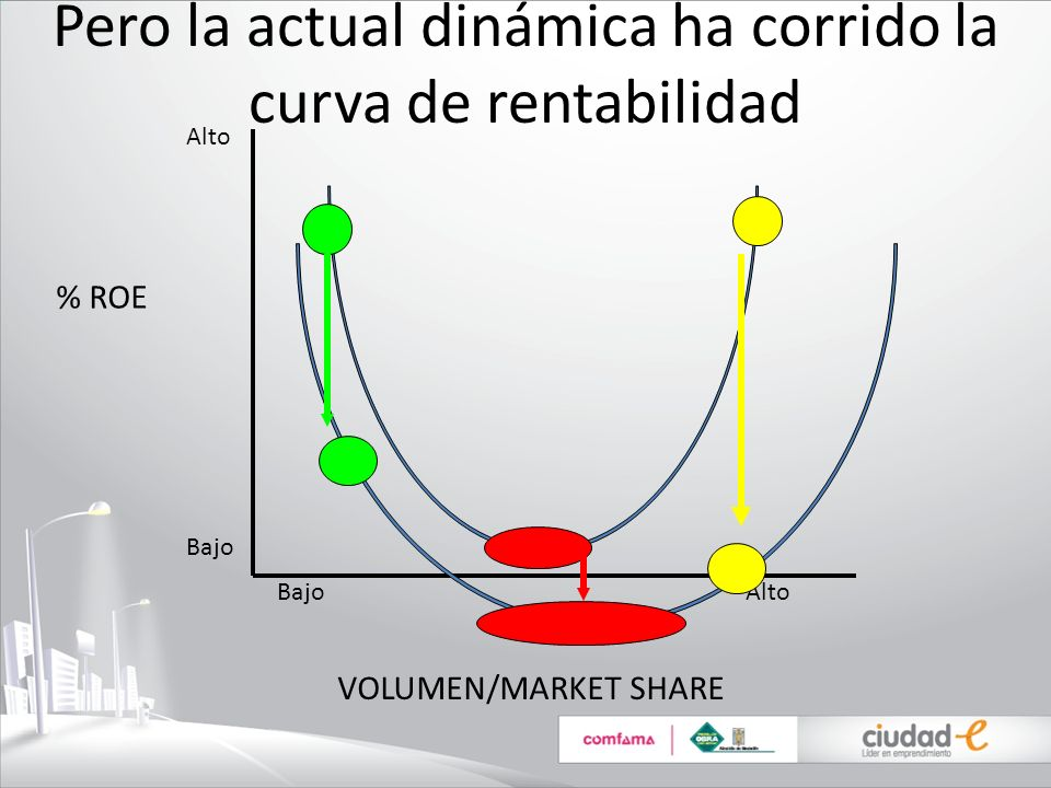Pero la actual dinámica ha corrido la curva de rentabilidad