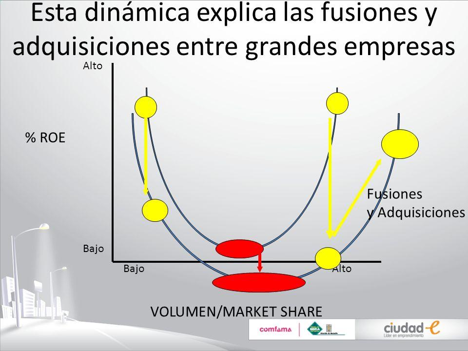 Esta dinámica explica las fusiones y adquisiciones entre grandes empresas