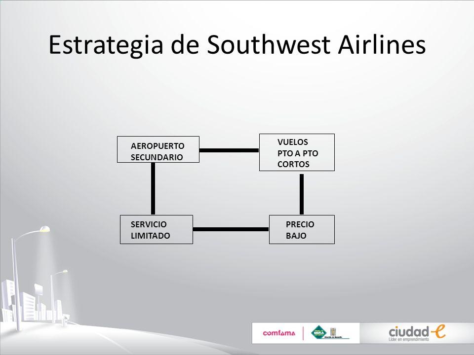 Estrategia de Southwest Airlines