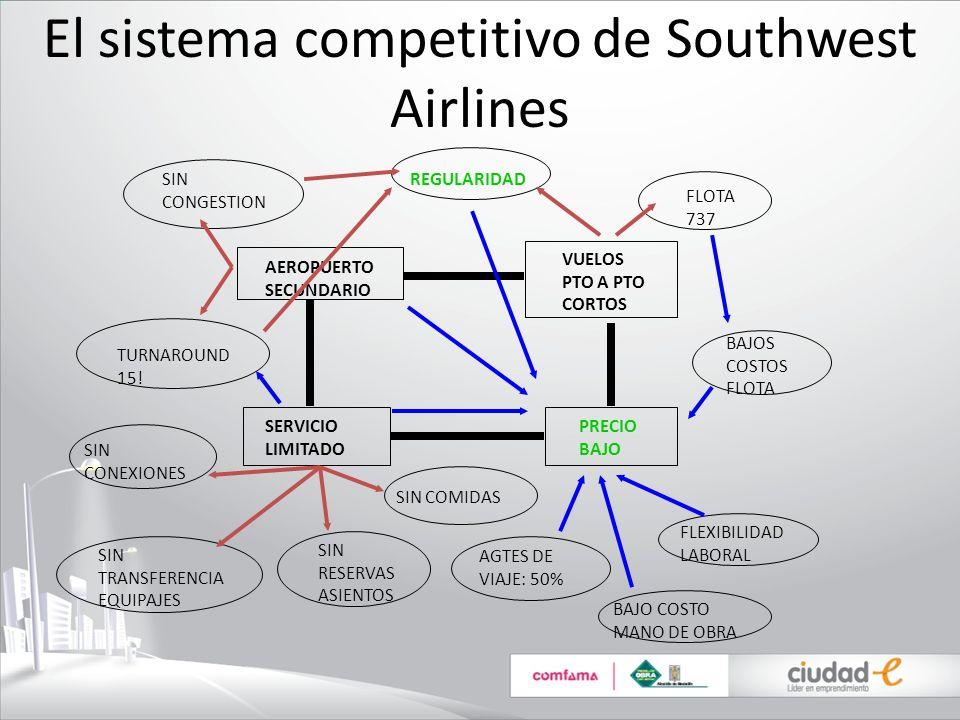 El sistema competitivo de Southwest Airlines