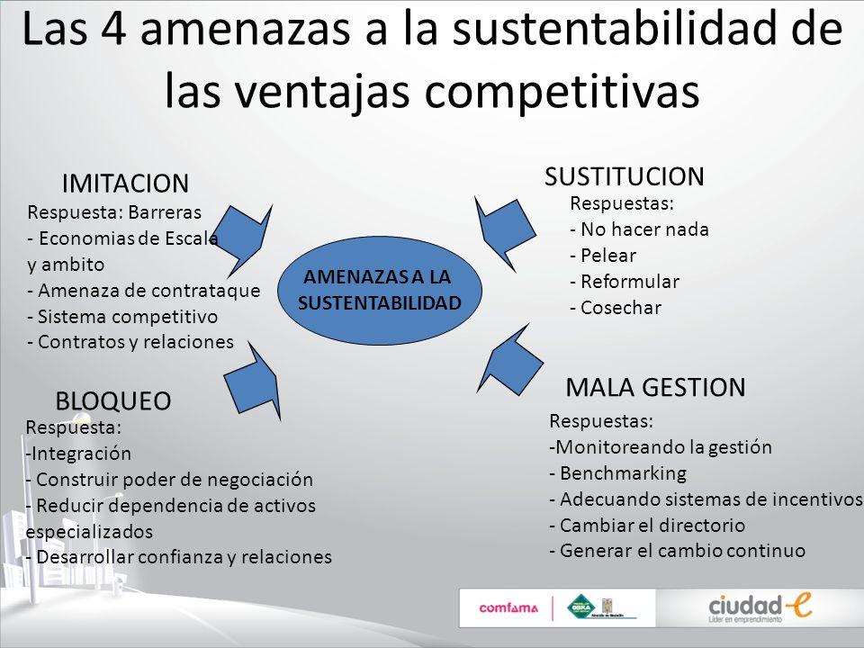Las 4 amenazas a la sustentabilidad de las ventajas competitivas