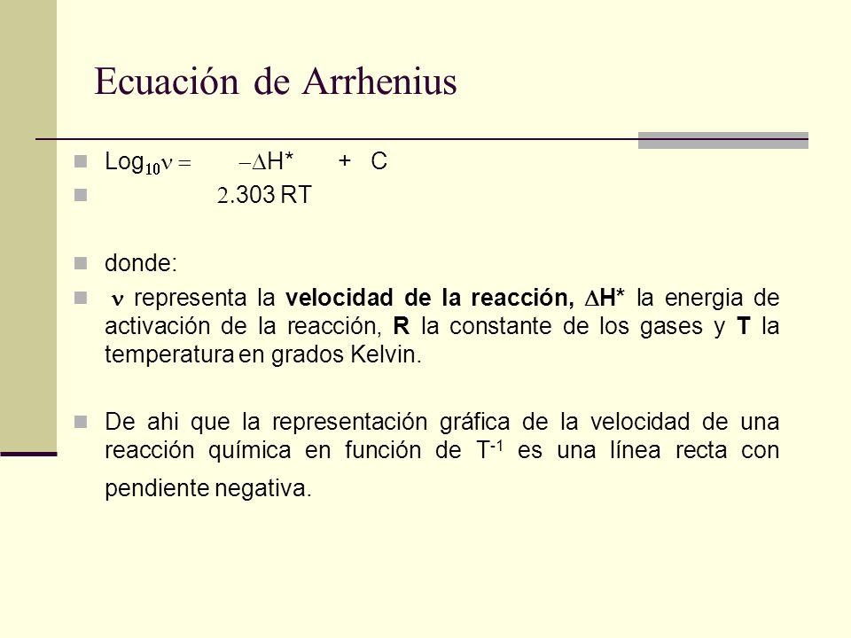 Ecuación de Arrhenius Log10n = -DH* + C 2.303 RT donde: