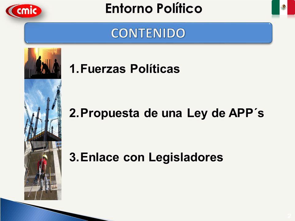 CONTENIDO Entorno Político Fuerzas Políticas