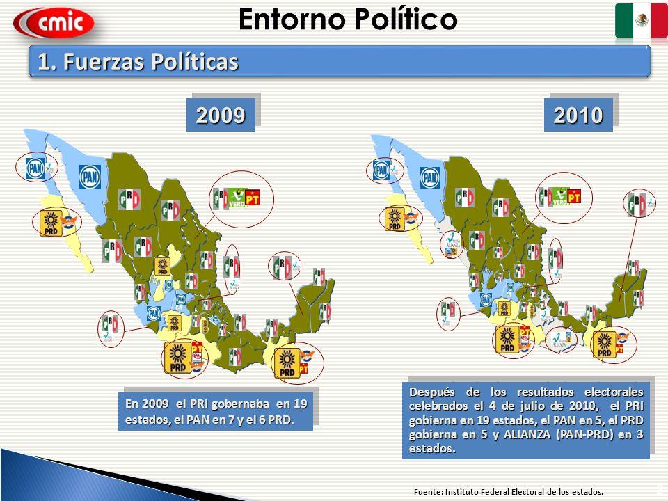 Entorno Político 1. Fuerzas Políticas 2009 2010 3