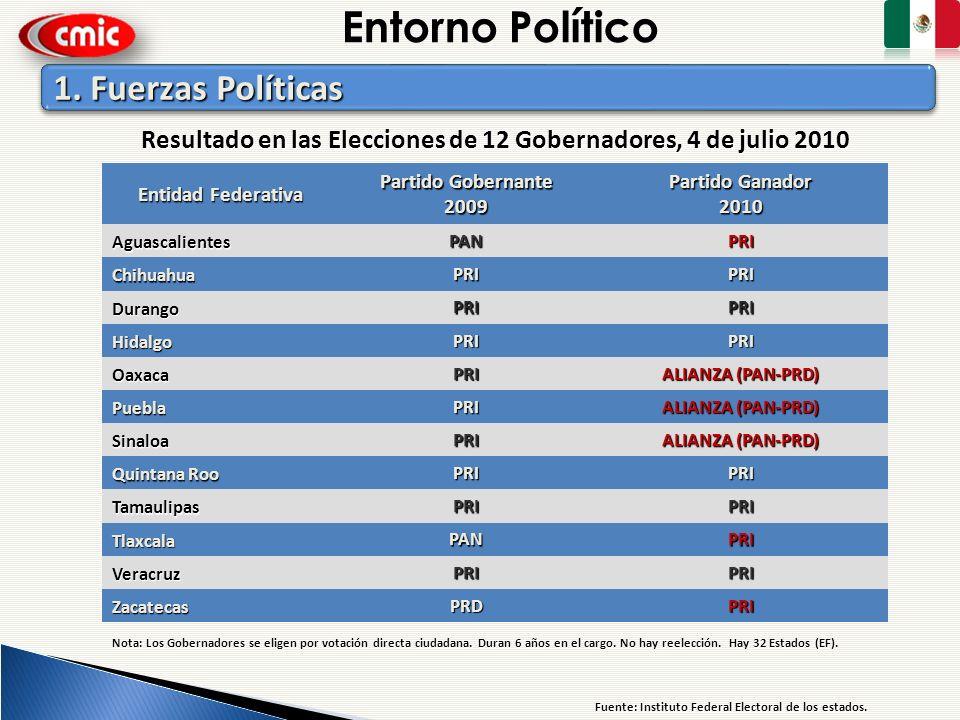 Resultado en las Elecciones de 12 Gobernadores, 4 de julio 2010