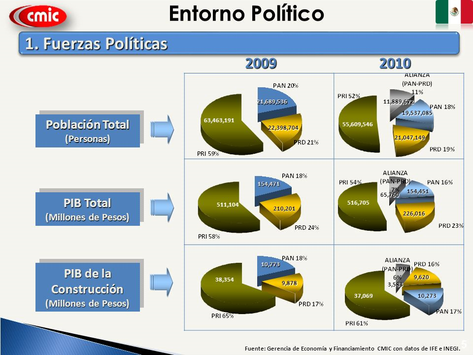 Entorno Político 1. Fuerzas Políticas 2009 2010