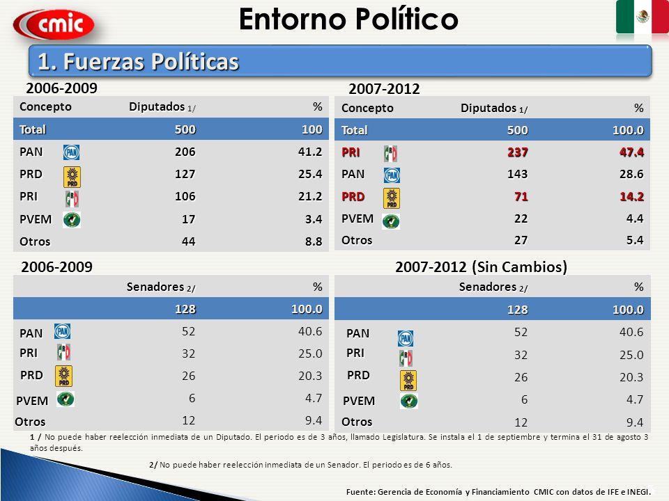 Entorno Político 1. Fuerzas Políticas 2006-2009 2007-2012 2006-2009