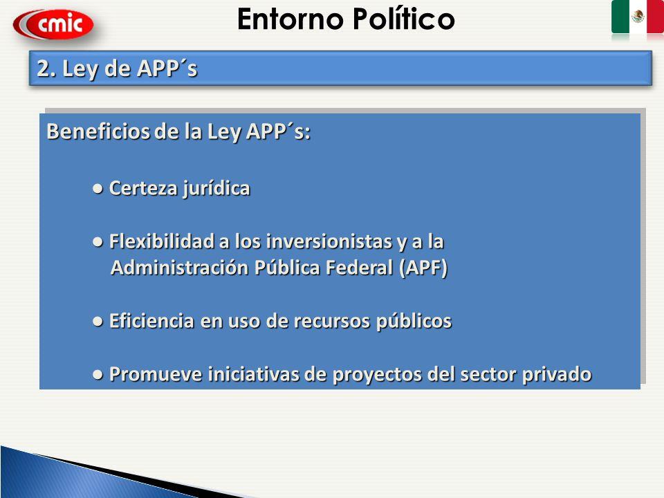 Entorno Político 2. Ley de APP´s Beneficios de la Ley APP´s: