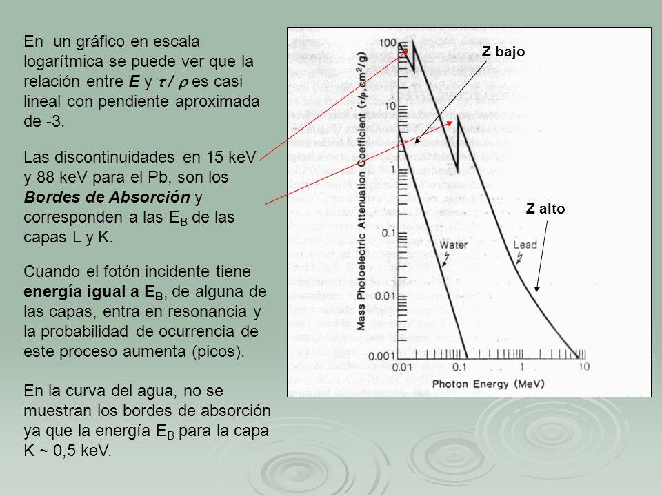 En un gráfico en escala logarítmica se puede ver que la relación entre E y  /  es casi lineal con pendiente aproximada de -3.