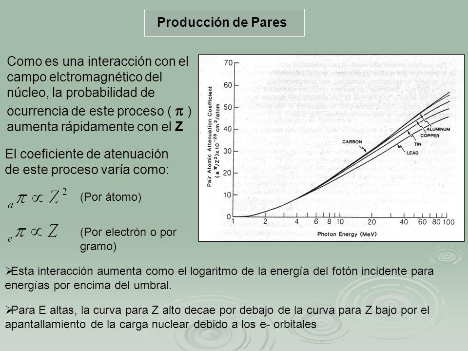 El coeficiente de atenuación de este proceso varía como:
