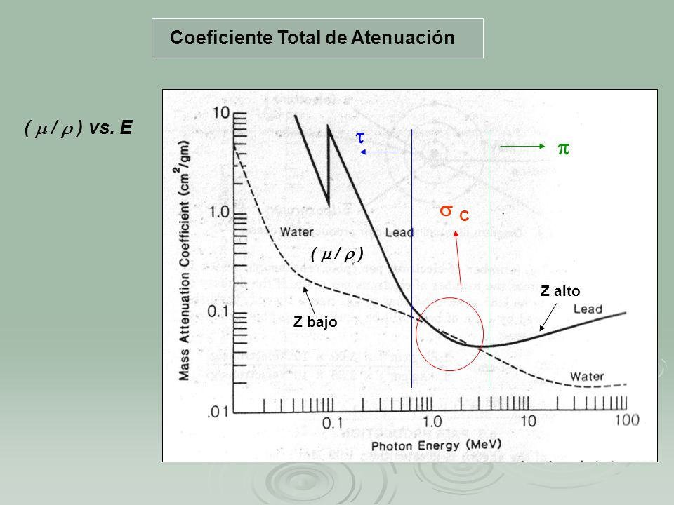    C Coeficiente Total de Atenuación (  /  ) vs. E (  /  )