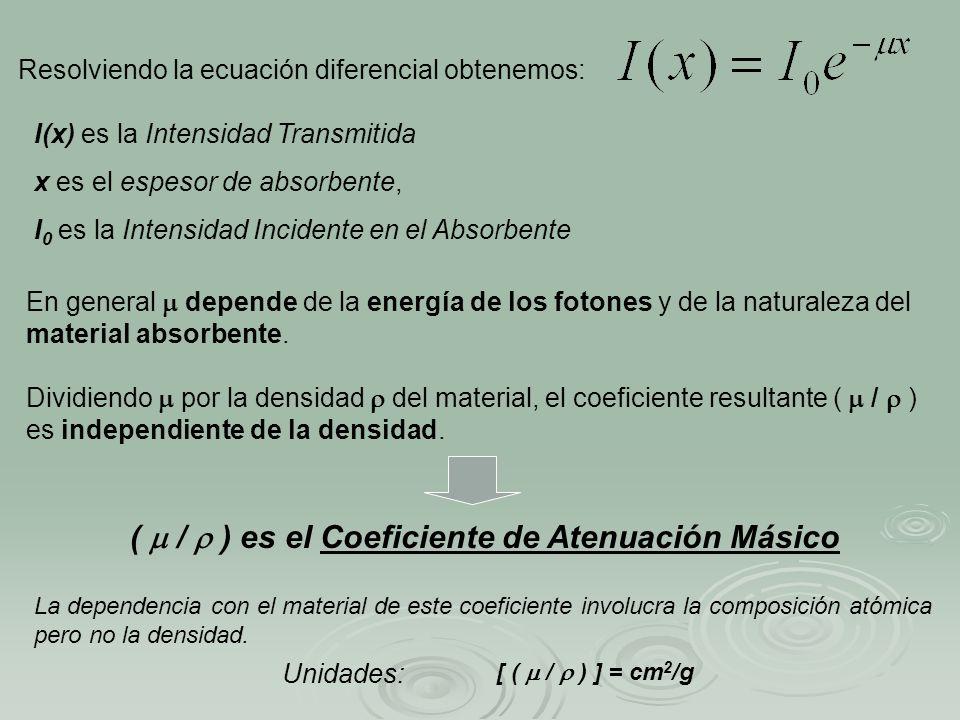 (  /  ) es el Coeficiente de Atenuación Másico