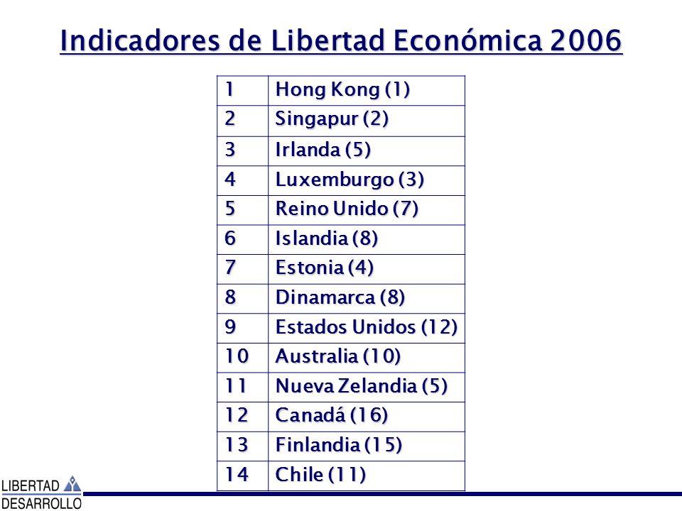 Indicadores de Libertad Económica 2006