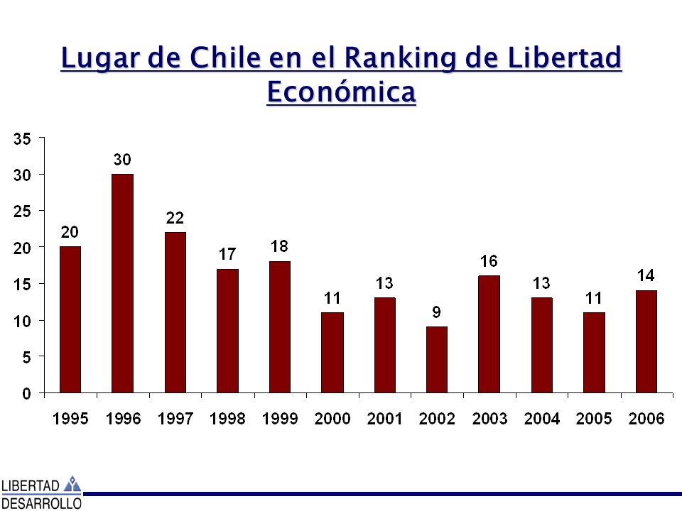 Lugar de Chile en el Ranking de Libertad Económica