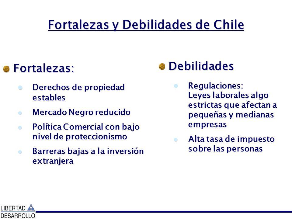 Fortalezas y Debilidades de Chile