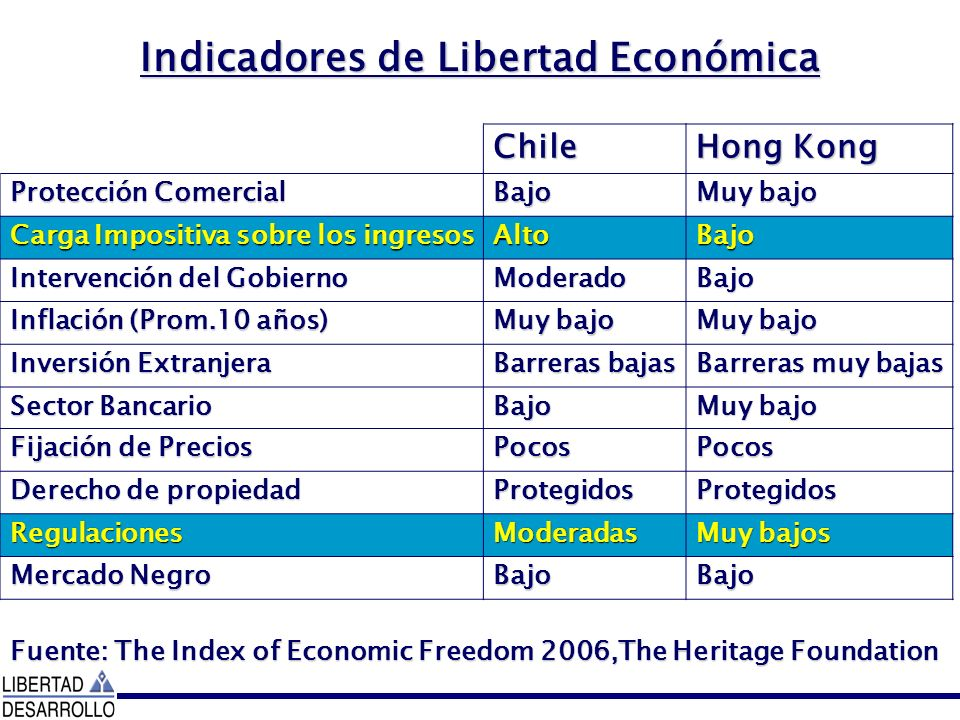 Indicadores de Libertad Económica