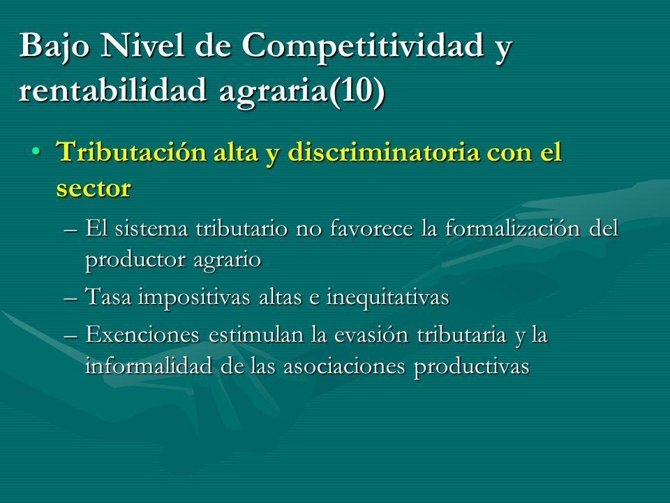 Bajo Nivel de Competitividad y rentabilidad agraria(10)