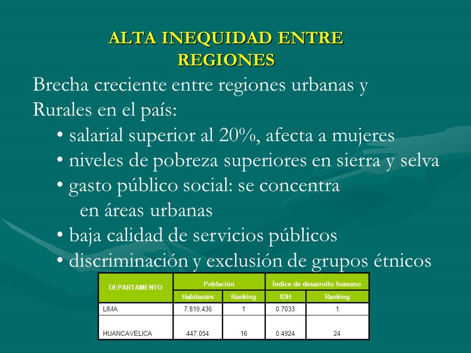 ALTA INEQUIDAD ENTRE REGIONES