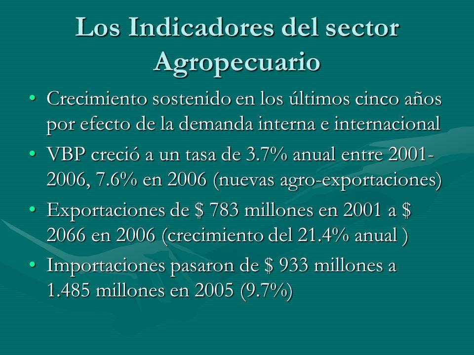 Los Indicadores del sector Agropecuario